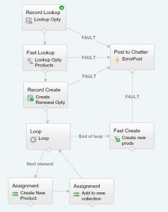 Flow Renewal Opty Creator