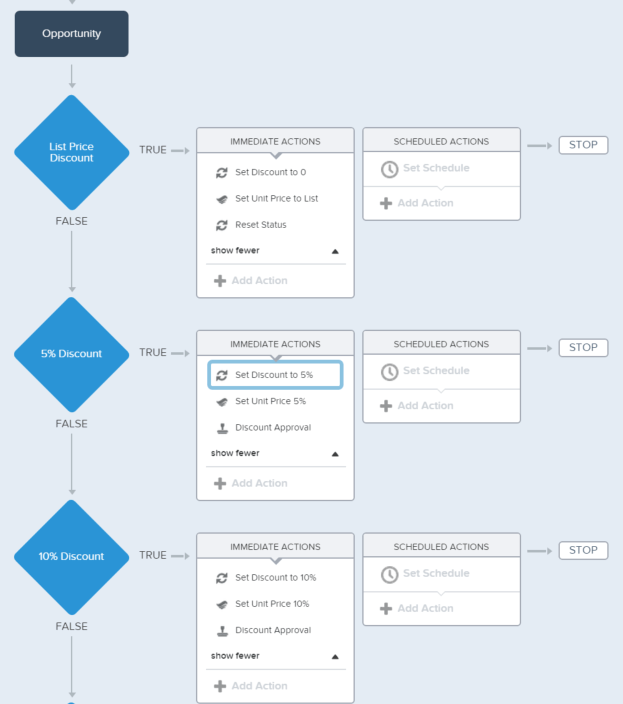 Pricing Process: How Process Builder And Visual Workflow Work Together